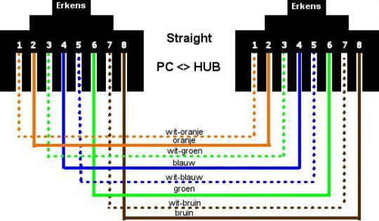 fungsi-dan-cara-membuat-kabel-straight-dalam-jaringan-komputer