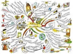 Yuk Belajar dengan Mind Mapping