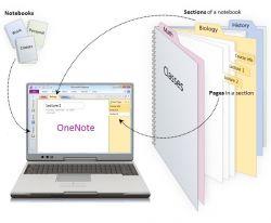 Langkah-Langkah Mengambil Text Tulisan pada Foto/Image Menggunakan Microsoft Onenote