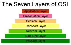Pengertian dan Fungsi Layer OSI Network