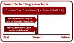 Learning Present Future Progressive Tense