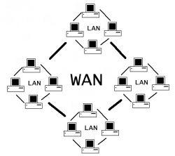 Perangkat Keras dalam Jaringan Wan