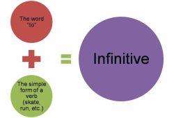 Bagaimana Cara Menggunakan Kalimat Perfect Infinitive?