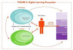 5 Kunci dalam Menggunakan Teknologi untuk Membantu Siswa di Kelas