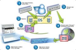 Pengertian dan Fungsi Ip Address Public