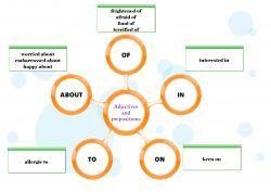 Penggabungan Kalimat Adjective dan Preposition