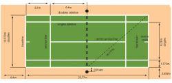 Mengetahui Ukuran Lapangan Tenis Lapangan