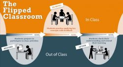 Murid Lebih Aktif di Kelas dengan Metode Pembelajaran Flipped Classroom