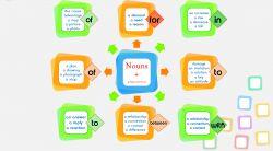 Penggabungan Noun dan Preposition