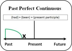 Fungsi Past Perfect Continous Tense pada Kalimat