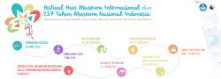 Museum Nasional Indonesia Siap Gelar Festival Meriah