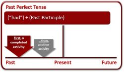 Memahami Past Perfect Continuous Tense pada Kalimat