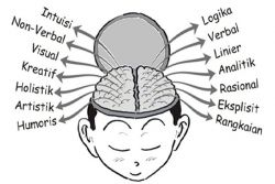 Yuk, Latih Otak Kiri dan Kanan Agar Seimbang!