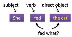 Perbedaan Predicate Nominative dan Direct Object pada Kalimat