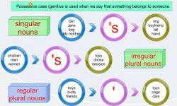 Mempelajari Possessive Case pada Kalimat