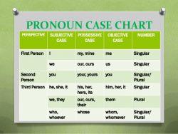 Pengertian Pronoun Case dan Contoh