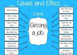 Cara Membuat Cause dan Effect Text pada Kalimat
