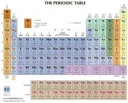 Tugas Kimia Jadi Mudah dengan Aplikasi Tabel Periodik