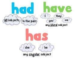 Penggunaan Had dalam 3 Situasi dalam Kalimat