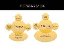 Perbedaan Antara Phrase dan Clause
