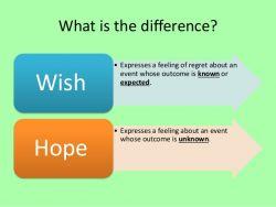 Percakapan Menggunakan Expressing Hope