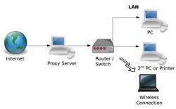 Mengetahui Pengertian dan Fungsi Proxy pada Jaringan Komputer