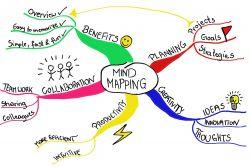 Mengingat Lebih Mudah Menggunakan Mind Map