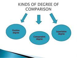 Kesalahan Umum dalam Penggunaan Degree of Comparison