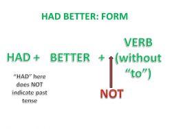 Penggunaan Had Better pada Kalimat