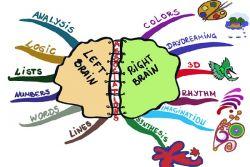 Belajar Grammar dengan Mind Map!