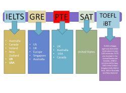 Ini Dia Perbedaan Toelc, IELTS dan TOEFL