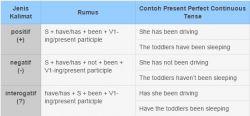Ayo Belajar Tenses 6! Present Perfect Continuous Tense
