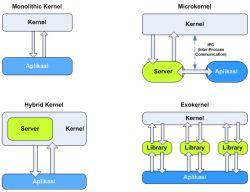 Pengertian dan Fungsi Kernel pada Sistem Operasi Komputer