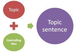 Topic Sentence dan Penggunaannya