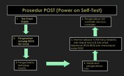Mengetahui Prosedur Post pada Komputer