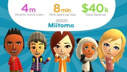 Sadis! Nintendo Miitomo Pecahkan Rekor Pendapatan Perhari Mencapai 40 Ribu Dollar!