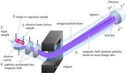 Seri Kimia: Spektrometri Massa