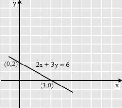 Materi Matematika Kelas XI: Persamaan Garis Lurus