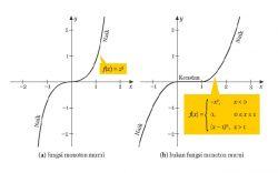 Materi Kelas 11: Turunan Fungsi (Bagian 1)