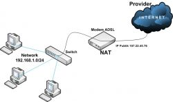 Pengertian dan Fungsi Network Address Translation atau NAT