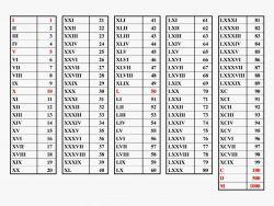 Materi Kelas 4 SD: Bilangan Romawi