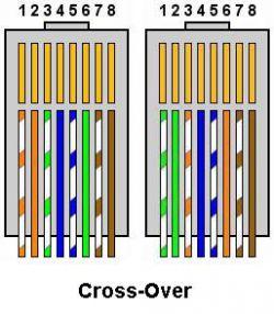 Cara Membuat Kabel Cross dan Fungsinya pada Jaringan Komputer