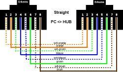 Fungsi dan Cara Membuat Kabel Straight dalam Jaringan Komputer