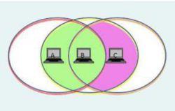Mengetahui Fungsi, Kelebihan dan Kelemahan Jaringan Ad Hoc-Wireless Network