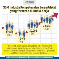 Hingga Tahap ke-8 Vokasi Industri, Diikuti 2074 SMK dan 745 Perusahaan