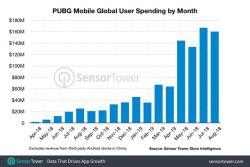 Pubg Mobile Resmi Menjadi Battle Royale Mobile Pertama yang Meraih Total Pendapatan Idr14 Triliun!